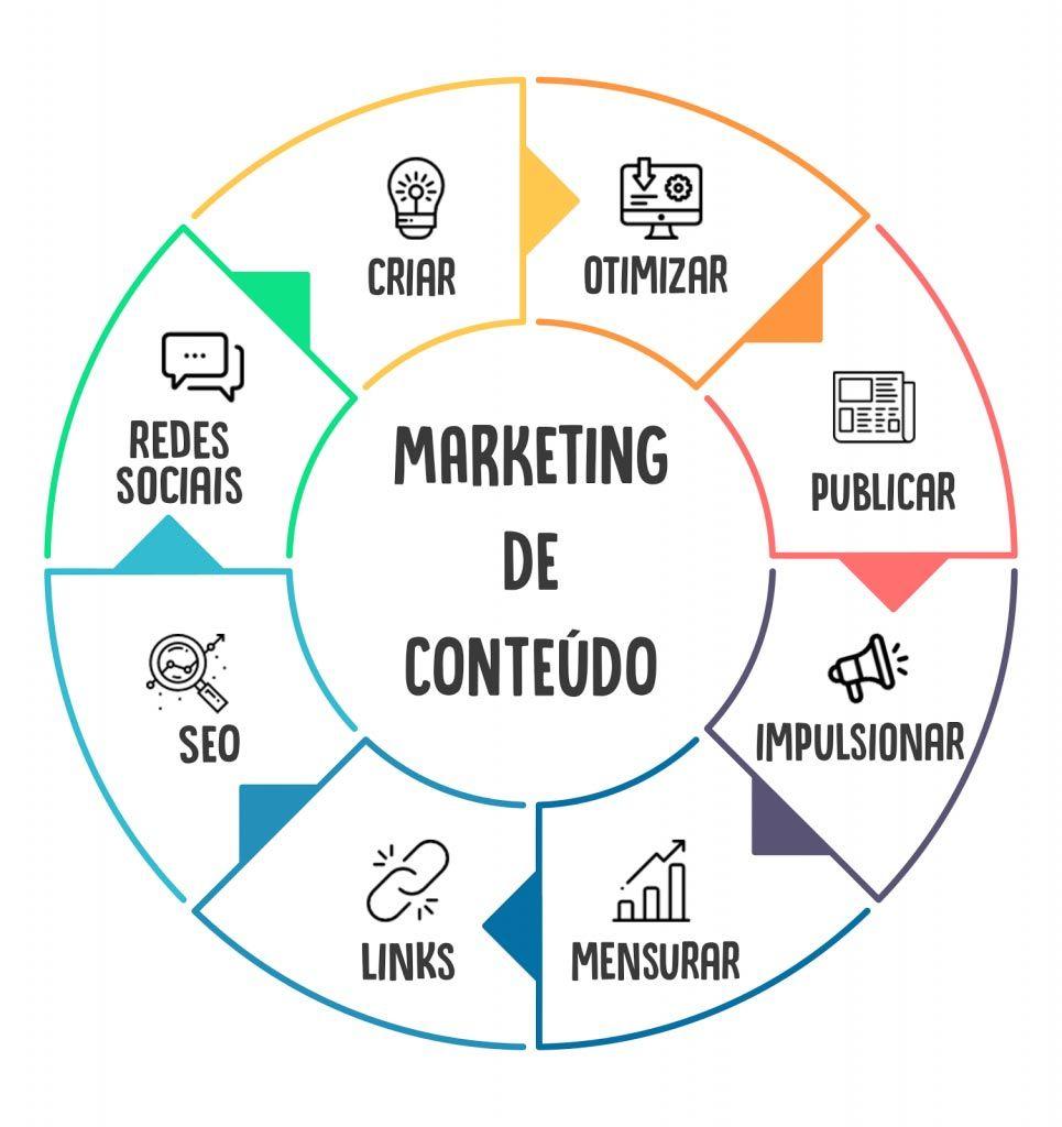img-marketing-conteudo